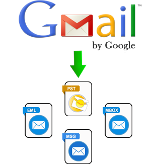 Gmail Backup - Perform